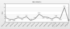 澳洲2014年9月就业人口下滑