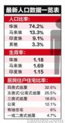 新加坡2013年人口报告 华族生育率提高