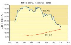 台灣出生死亡人口數 & 六十年趨勢