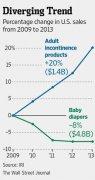 美国人口老龄化
