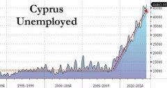 塞浦路斯失业人口7月同比大增31.7% 达危机前五倍