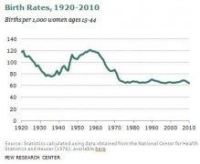美国的人口增长率又创新低