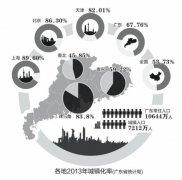 广东人口城镇化率达67% 广东城镇人口7212万为全国最多