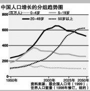 中国老龄人口已突破2亿,2014年我国老龄化人口