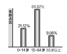 河南8个省辖市出现了人口负增长_河南人口负增长