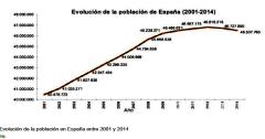 2014年西班牙人口数量4670万人,比去年同期下降了近0.28%