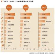 预测:中国人口数量将在2030年后逐渐减少_中国人口数量减少
