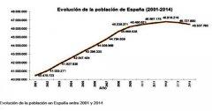 2014年西班牙人口数量继续下降_最新西班牙人口数量