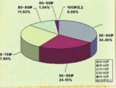 2014年底武汉户籍人口数量827.31万,65岁以上老龄人口首次突破百万