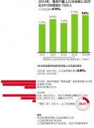 2014年嘉兴市人口出生率为9.75%