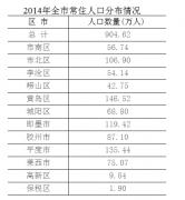 2014年青岛市常住人口突破九百万