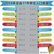最新山东省各市人口概况