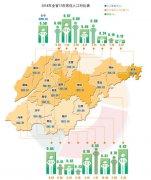 2015年枣庄常住人口数量