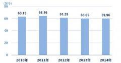 2015年上海常住人口