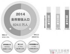 2014年济宁出生人口数量_济宁历年出生人口数量