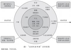浅析中国老年人口流动的影响因素