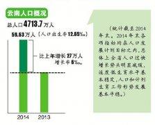 最新云南人口数量2015