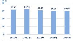 2014年上海市常住人口总数