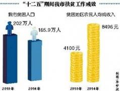"""""""十二五""""期间我市减少贫困人口36万(图)"""