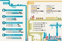 """湖南""""十二五""""发展成就:贫困人口减少410万"""