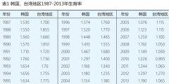 中国人口政策针对二孩实践生育意愿