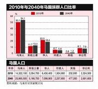 马来西亚人口明年破3000万 华族人口数量连年下降