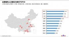 2017各大城市人口流入排名 省会城市人口吸引力排名广州第一