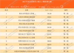 2017年河北省特色小镇人口数量排行榜