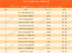 2017年辽宁省特色小镇人口数量排行榜