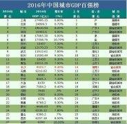 中国城市经济实力百强榜出炉,湖南有6个城市上榜,总数量全国排名第5位!
