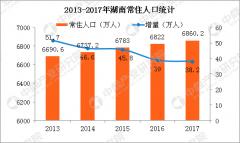 2017年湖南人口大数据分析:常住人口增加38万 出生人口减少多少?