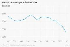 韩国2018年生育率跌破1 创历史新低