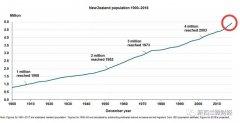 新西兰人口今年有望追上南昌 达到500万