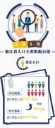 2018年浙江人口变化及11地市常住人口数量