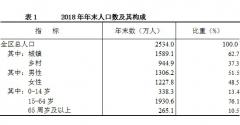 内蒙古统计公报:2018年常住人口增加5.4万