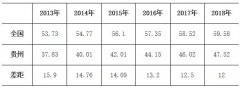 贵州省常住人口城镇化率增幅连续五年居全国前列