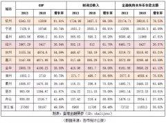 浙江各市经济人口变迁(2013-2018)