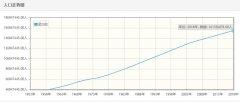 孟加拉历年人口数量-孟加拉1959至2018年每年人口数量