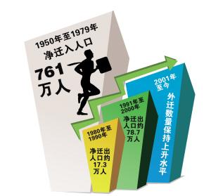 黑龙江新生率下降人口老龄化加速 空巢老人已近100万