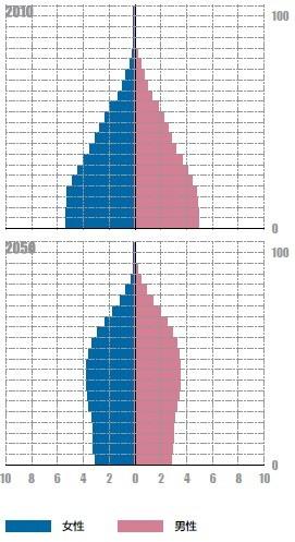 印度人口老龄化下的机遇