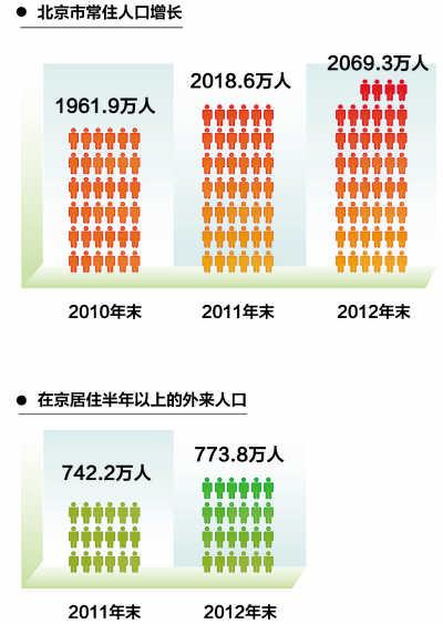 2014年北京常住人口有多少_北京人口
