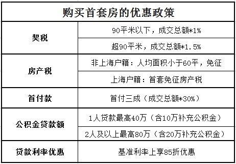 2014年上海流动人口占总人口的23%左右 外来人口在上海买房条件