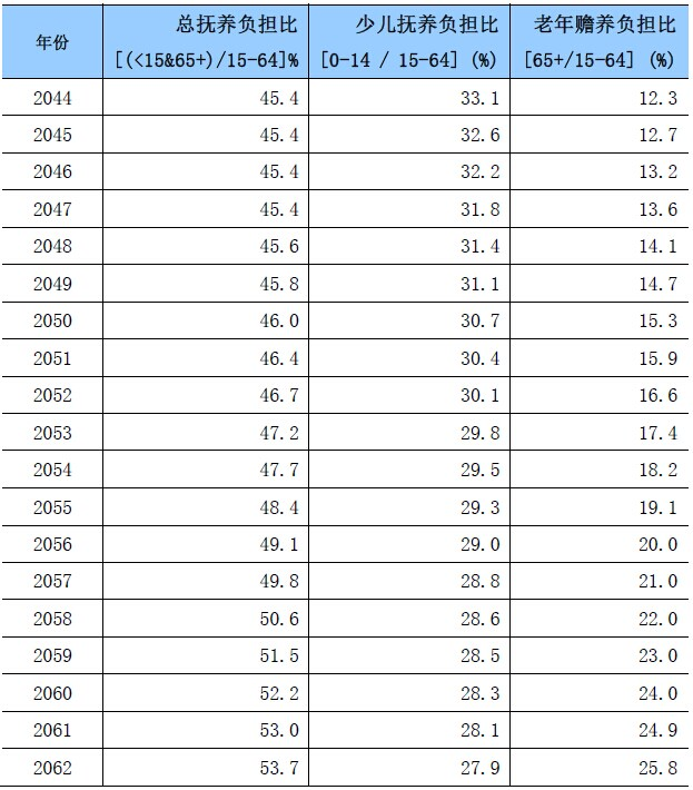 老挝人口红利是否真的存在?