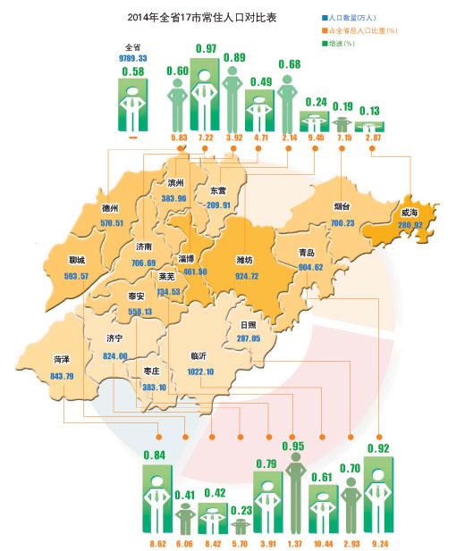 2014年枣庄有多少人?人口数量增速0.79%