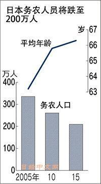 日本农业人口5年减少20%