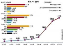 中国人口与世界人口_非洲人口数量2018-2019年非洲有多少人口数量_世界人口网