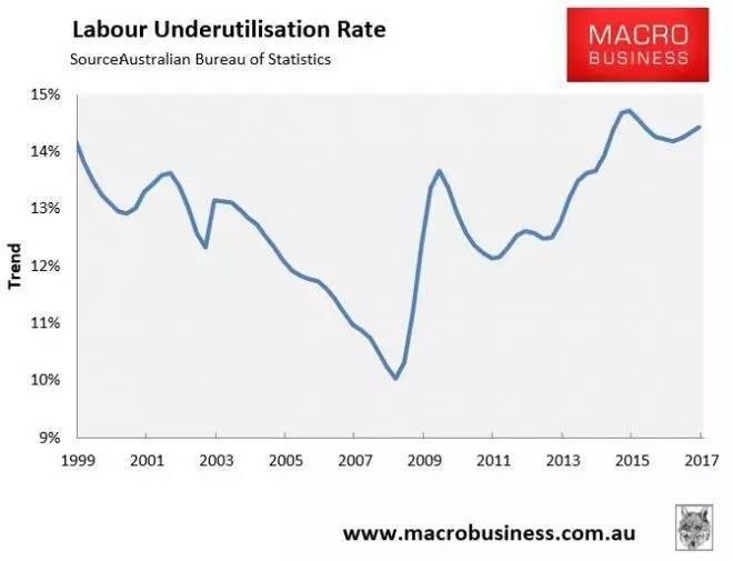 澳统计局数据被指失真 全国真实失业率高达15%?