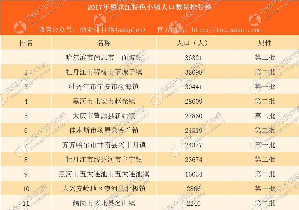2017年黑龙江省特色小镇人口数量排行榜
