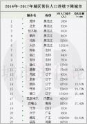 东北三省人口密度连续三年下降