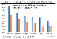 中国人口大迁移:未来2亿新增城镇人口去向何方?